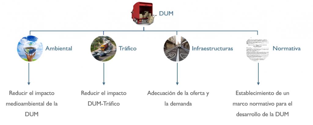 Objetivos de la DUM Valladolid